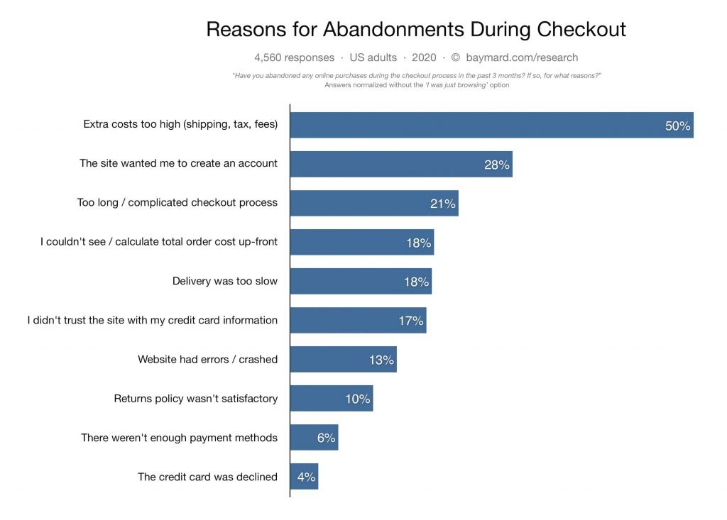 This visual represents the statistic about reasons for cart abandonment during e-commerce checkout