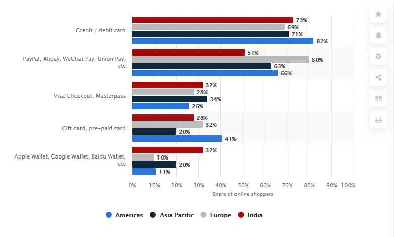 the visual represents the statistic of most popular online payment methods by region
